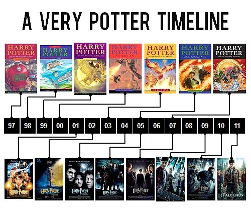 A-Very-Potter-timeline